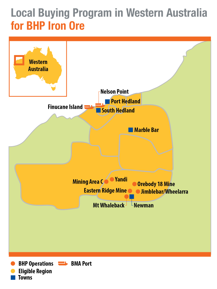 Local Buying Program in Western Australia for BHP Iron Ore